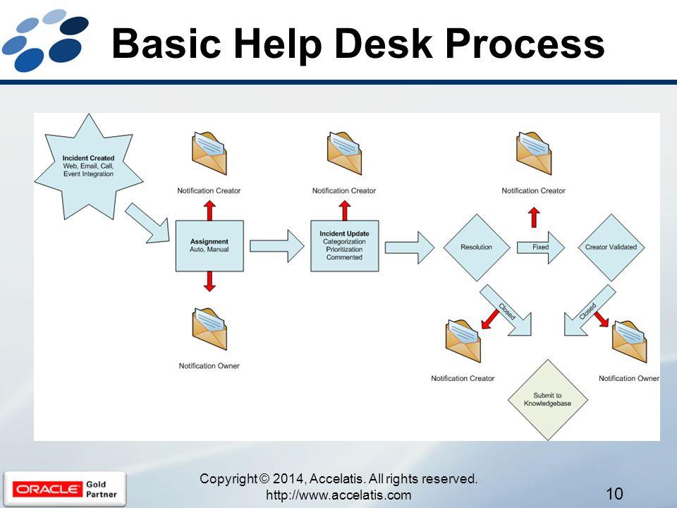Basic Help Desk Process 10 Copyright © 2014, Accelatis.