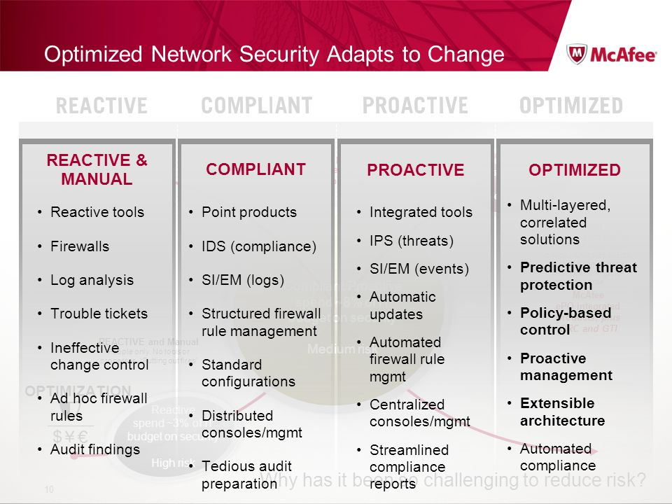 Confidential McAfee Internal Use Only Optimized Network Security Adapts to Change 10 RISK OPTIMIZATION Optimized spend ~4% Very low risk Compliant/Pro