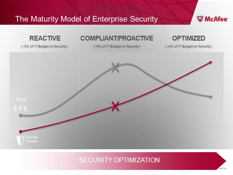 Confidential McAfee Internal Use Only The Maturity Model of Enterprise Security SECURITY OPTIMIZATION OPTIMIZED (~4% of IT Budget on Security) REACTIV