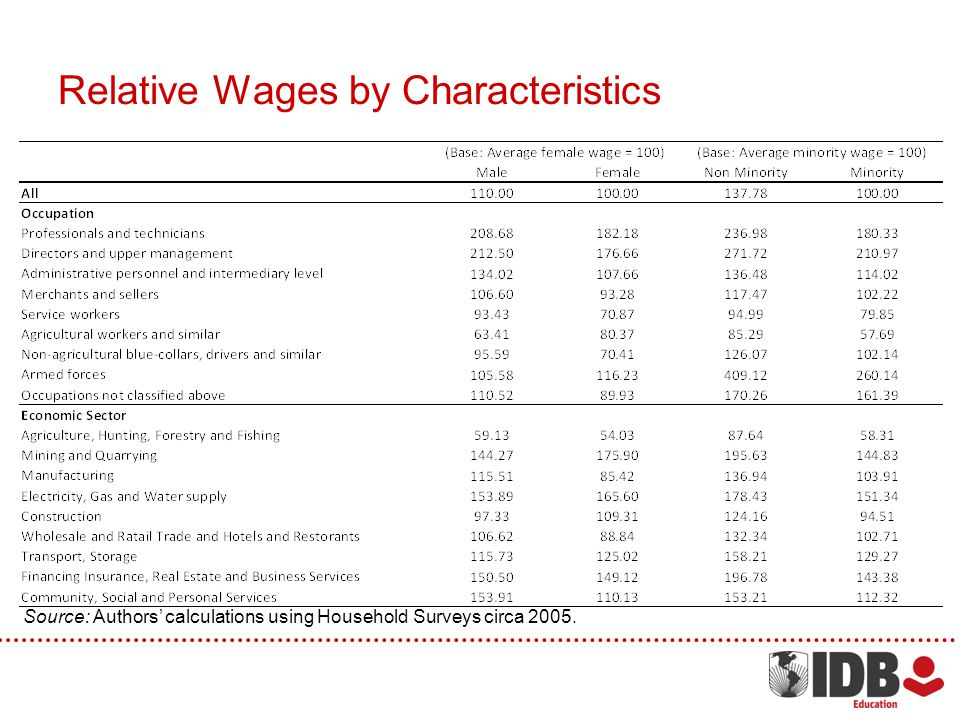 Relative Wages by Characteristics Source: Authors calculations using Household Surveys circa 2005.
