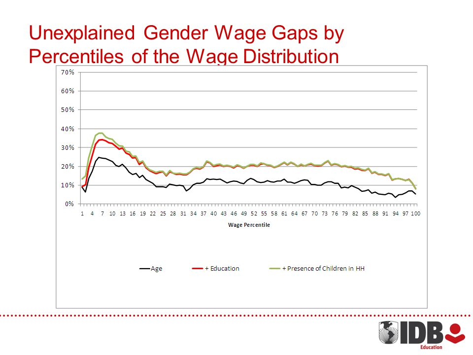 Unexplained Gender Wage Gaps by Percentiles of the Wage Distribution