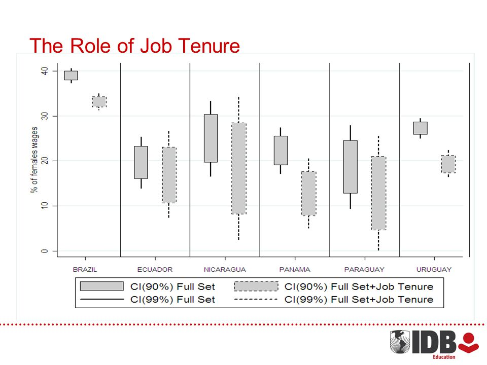 The Role of Job Tenure