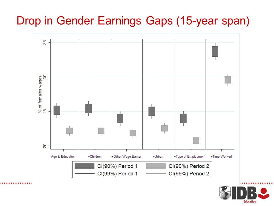 Drop in Gender Earnings Gaps (15-year span)