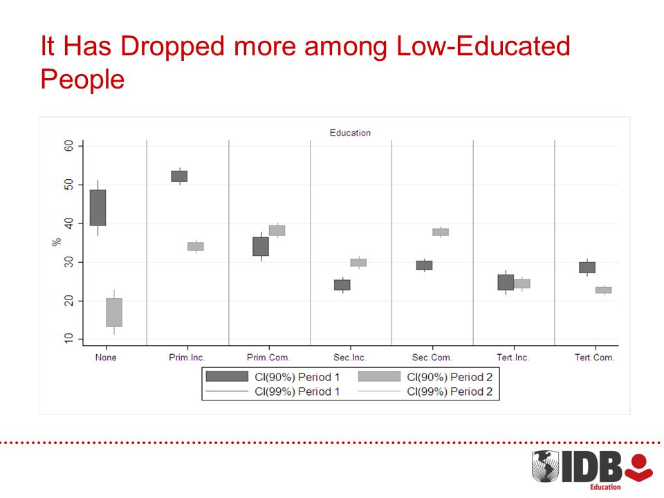It Has Dropped more among Low-Educated People