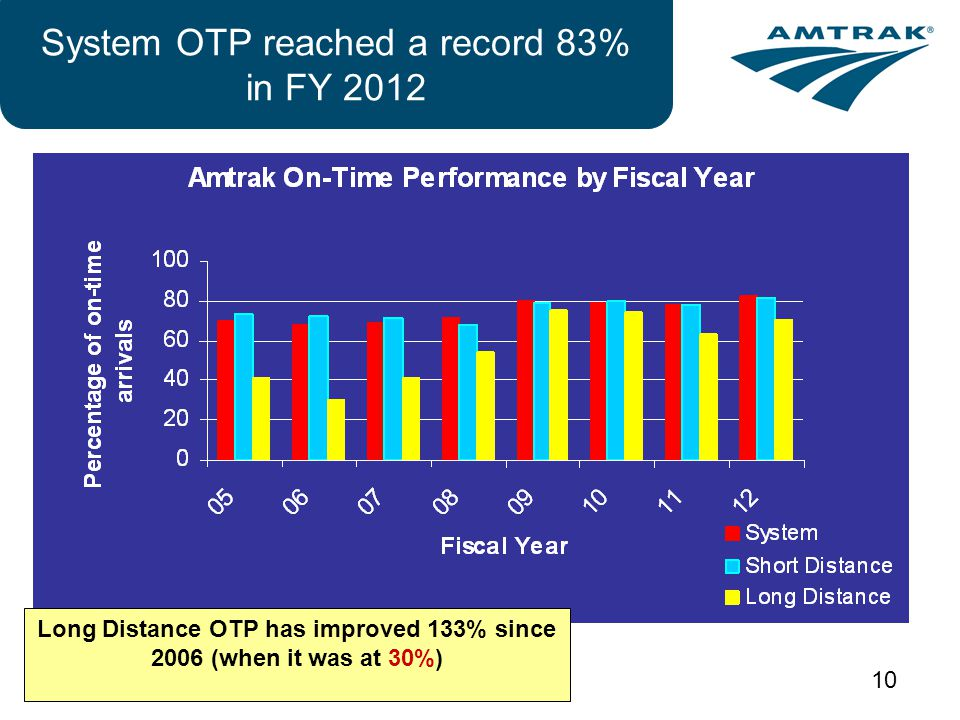 10 System OTP reached a record 83% in FY 2012 Long Distance OTP has improved 133% since 2006 (when it was at 30%)