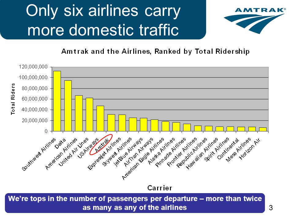 3 Only six airlines carry more domestic traffic Were tops in the number of passengers per departure – more than twice as many as any of the airlines