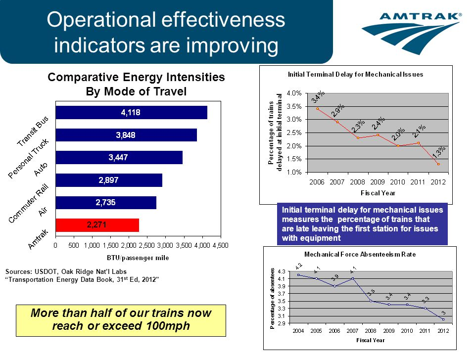 8 Operational effectiveness indicators are improving More than half of our trains now reach or exceed 100mph Comparative Energy Intensities By Mode of Travel Sources: USDOT, Oak Ridge Natl Labs Transportation Energy Data Book, 31 st Ed, 2012 Initial terminal delay for mechanical issues measures the percentage of trains that are late leaving the first station for issues with equipment