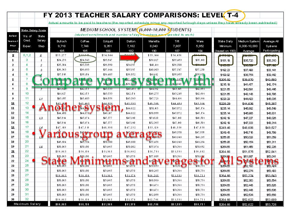 Compare your system with: Another system, Another system, Various group averages Various group averages State Minimums and averages for All Systems State Minimums and averages for All Systems