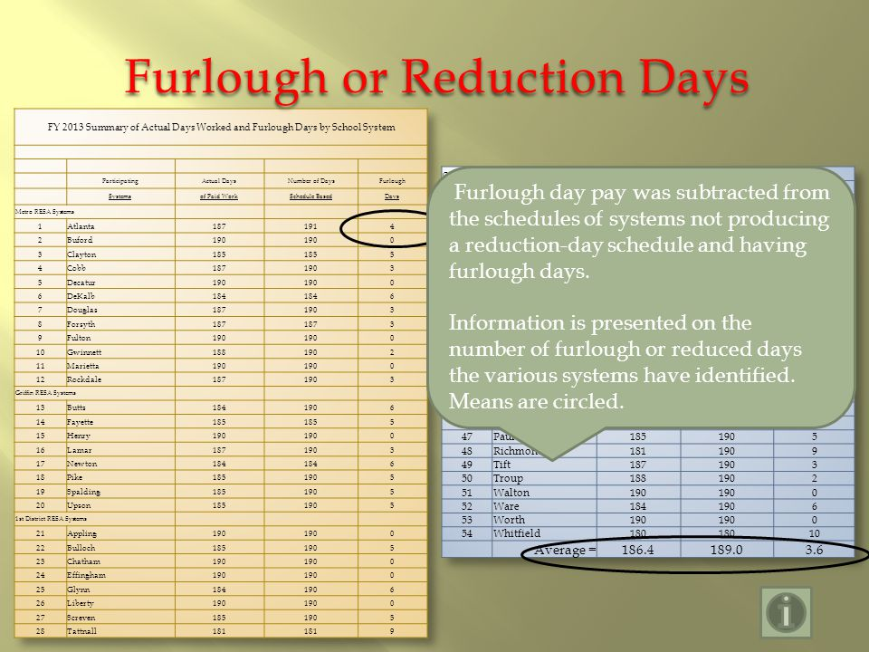Furlough or Reduction Days Furlough day pay was subtracted from the schedules of systems not producing a reduction-day schedule and having furlough days.