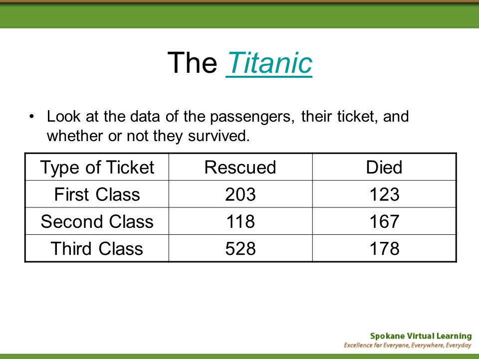 The TitanicTitanic Look at the data of the passengers, their ticket, and whether or not they survived.