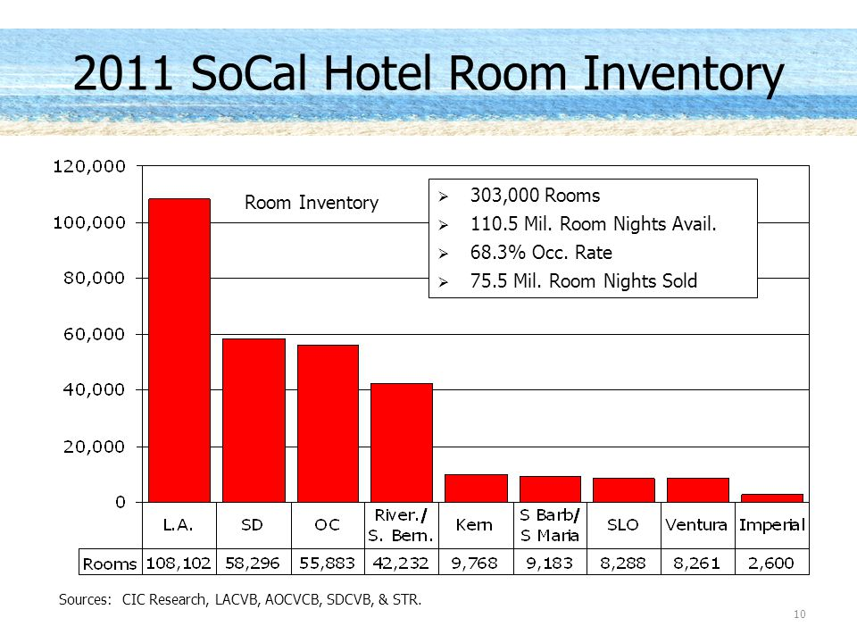 2011 SoCal Hotel Room Inventory Sources: CIC Research, LACVB, AOCVCB, SDCVB, & STR.