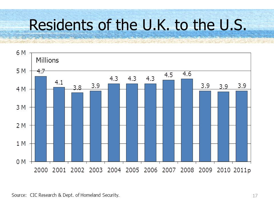 Residents of the U.K. to the U.S. Millions 17 Source: CIC Research & Dept. of Homeland Security.