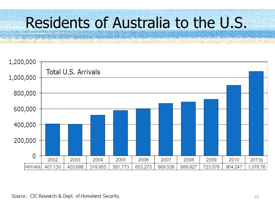 Residents of Australia to the U.S.Total U.S. Arrivals 19 Source: CIC Research & Dept.