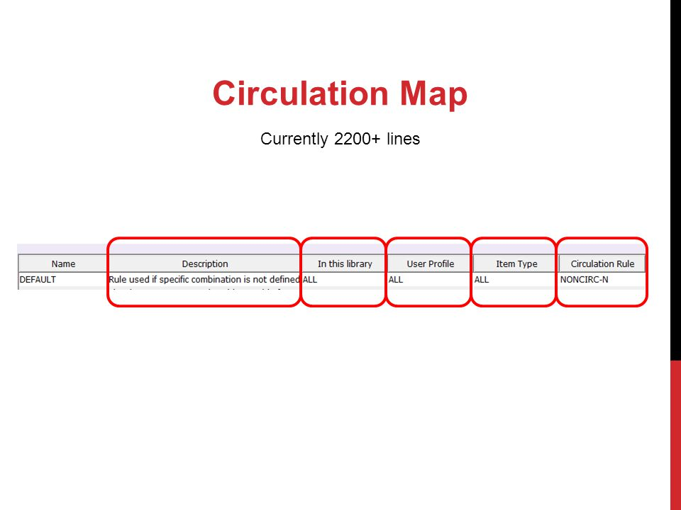 Circulation Map Currently 2200+ lines