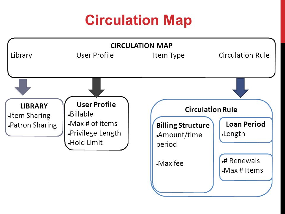 User Profile Billable Max # of items Privilege Length Hold Limit CIRCULATION MAP Library User ProfileItem Type Circulation Rule Circulation Map LIBRARY Item Sharing Patron Sharing Billing Structure Amount/time period Max fee Loan Period Length Circulation Rule # Renewals Max # Items