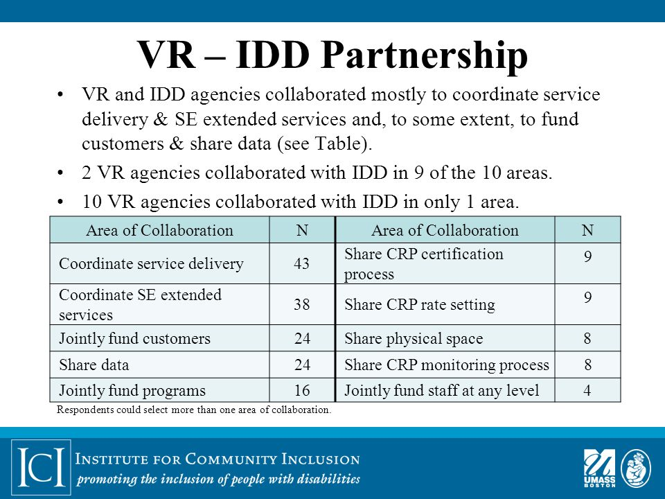 VR – IDD Partnership VR and IDD agencies collaborated mostly to coordinate service delivery & SE extended services and, to some extent, to fund customers & share data (see Table).