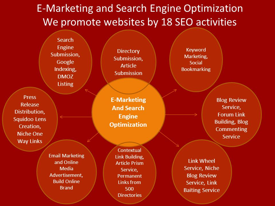 E-Marketing and Search Engine Optimization We promote websites by 18 SEO activities E-Marketing And Search Engine Optimization Directory Submission, Article Submission Contextual Link Building, Article Prism Service, Permanent Links from 500 Directories Keyword Marketing, Social Bookmarking Blog Review Service, Forum Link Building, Blog Commenting Service Link Wheel Service, Niche Blog Review Service, Link Baiting Service Search Engine Submission, Google Indexing, DMOZ Listing Press Release Distribution, Squidoo Lens Creation, Niche One Way Links Email Marketing and Online Media Advertisement, Build Online Brand