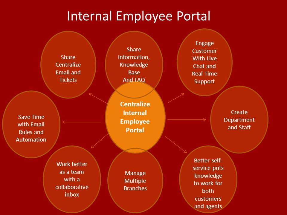 Internal Employee Portal Centralize Internal Employee Portal Share Information, Knowledge Base And FAQ Manage Multiple Branches Engage Customer With L