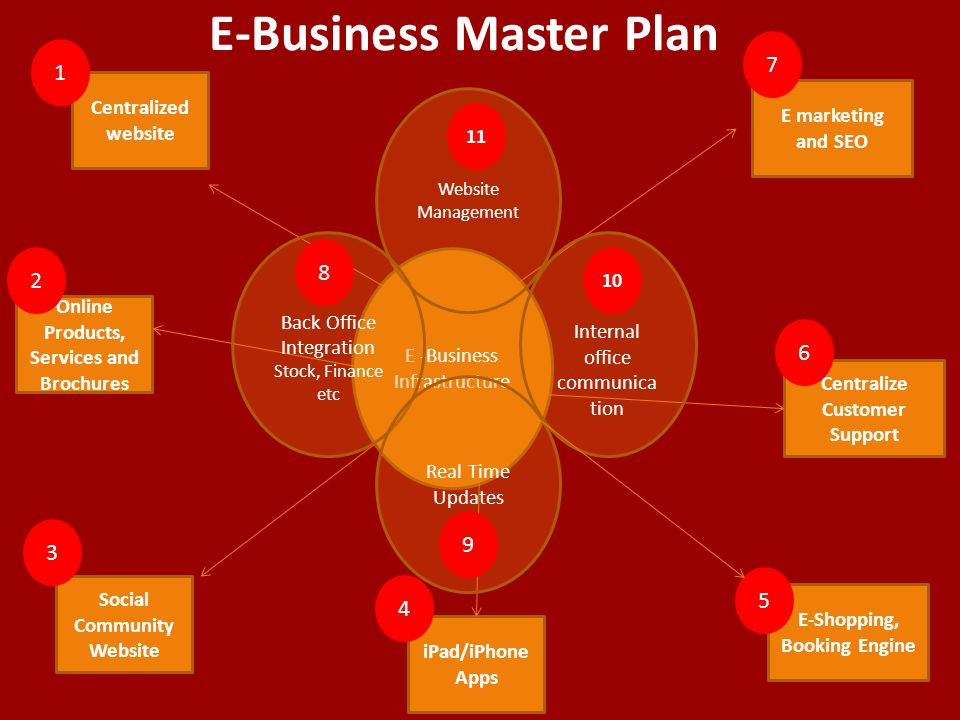 E-Business Master Plan E -Business Infrastructure Centralized website Online Products, Services and Brochures iPad/iPhone Apps Social Community Website E-Shopping, Booking Engine Centralize Customer Support E marketing and SEO Website Management Internal office communica tion Back Office Integration Stock, Finance etc Real Time Updates 1 7 6 5 4 3 2 8 9 10 11