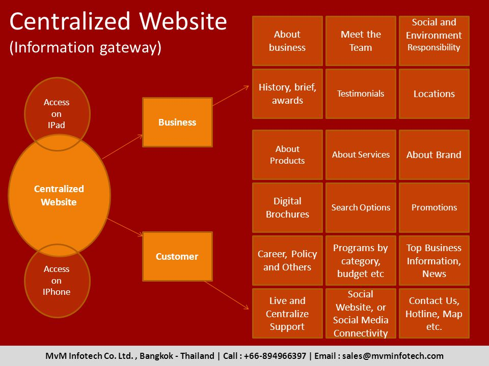 Centralized Website (Information gateway) Centralized Website Business Customer About business History, brief, awards Meet the Team About Products About Brand Locations Social and Environment Responsibility About Services Testimonials Digital Brochures Programs by category, budget etc Promotions Career, Policy and Others Search Options Top Business Information, News Contact Us, Hotline, Map etc.