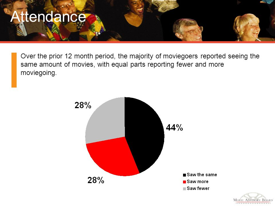 Attendance Over the prior 12 month period, the majority of moviegoers reported seeing the same amount of movies, with equal parts reporting fewer and more moviegoing.
