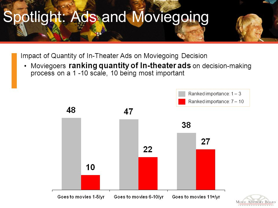 Spotlight: Ads and Moviegoing Impact of Quantity of In-Theater Ads on Moviegoing Decision Moviegoers ranking quantity of In-theater ads on decision-ma