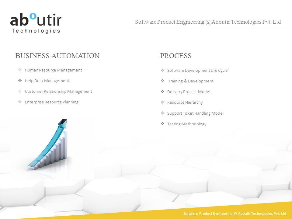 BUSINESS AUTOMATION Software Product Engineering @ Aboutir Technologies Pvt. Ltd Human Resource Management Help Desk Management Customer Relationship