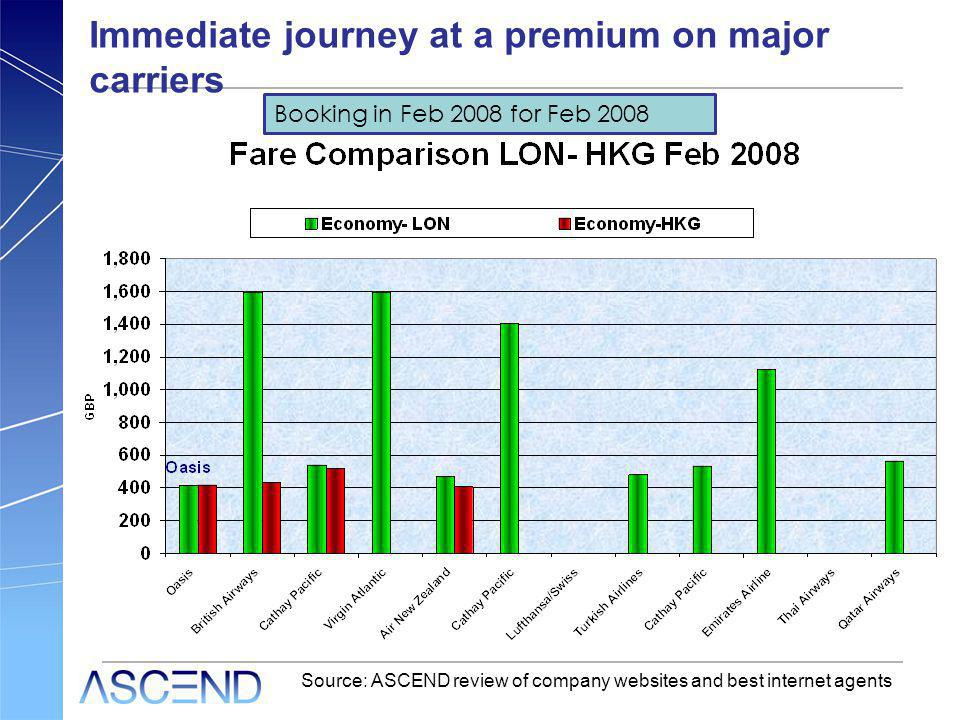 Immediate journey at a premium on major carriers Source: ASCEND review of company websites and best internet agents Booking in Feb 2008 for Feb 2008