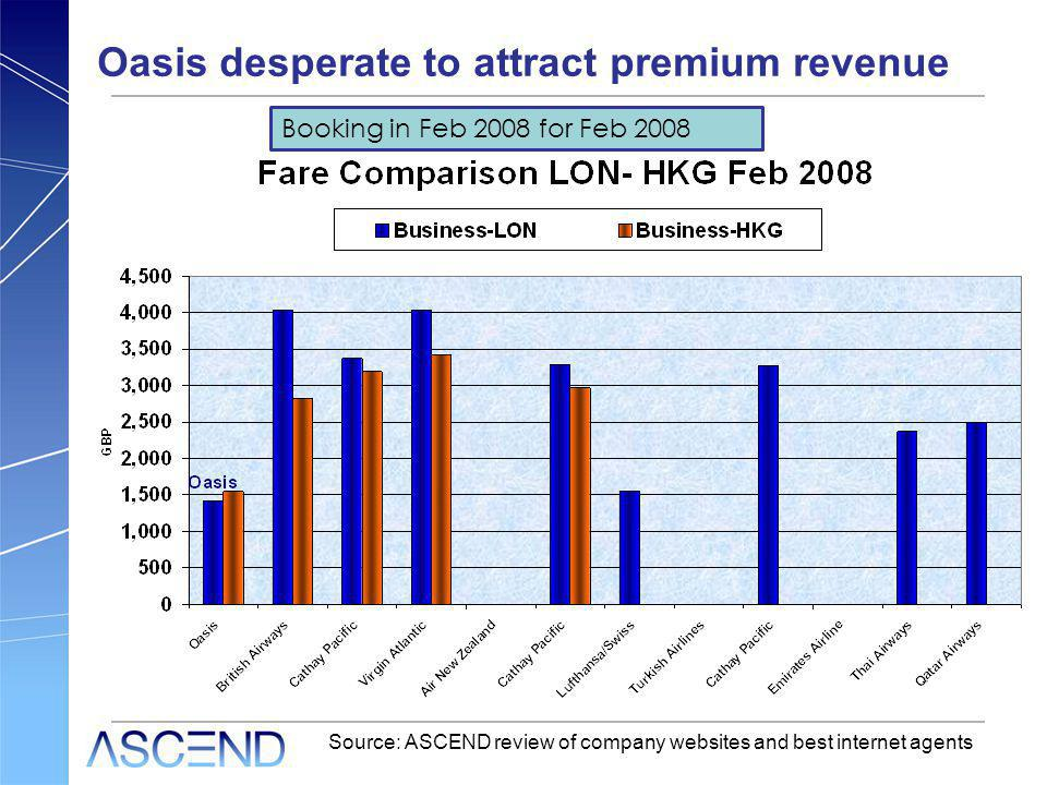 Oasis desperate to attract premium revenue Source: ASCEND review of company websites and best internet agents Booking in Feb 2008 for Feb 2008