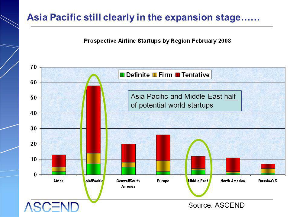 Asia Pacific still clearly in the expansion stage…… Source: ASCEND Asia Pacific and Middle East half of potential world startups