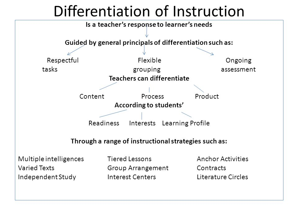 Differentiation of Instruction Is a teachers response to learners needs Guided by general principals of differentiation such as: Respectful Flexible Ongoing tasks groupingassessment Teachers can differentiate Content Process Product According to students Readiness Interests Learning Profile Through a range of instructional strategies such as: Multiple intelligences Tiered Lessons Anchor Activities Varied TextsGroup ArrangementContracts Independent StudyInterest CentersLiterature Circles