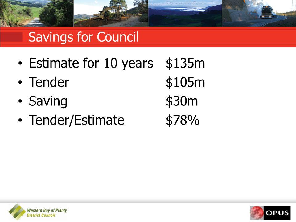 Savings for Council Estimate for 10 years$135m Tender$105m Saving$30m Tender/Estimate$78%