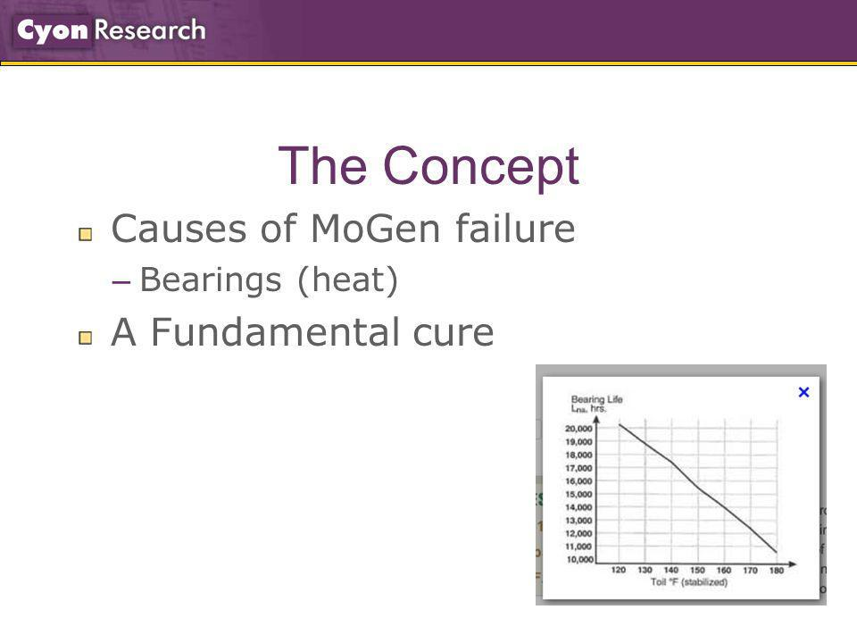 The Concept Causes of MoGen failure – Bearings (heat) A Fundamental cure