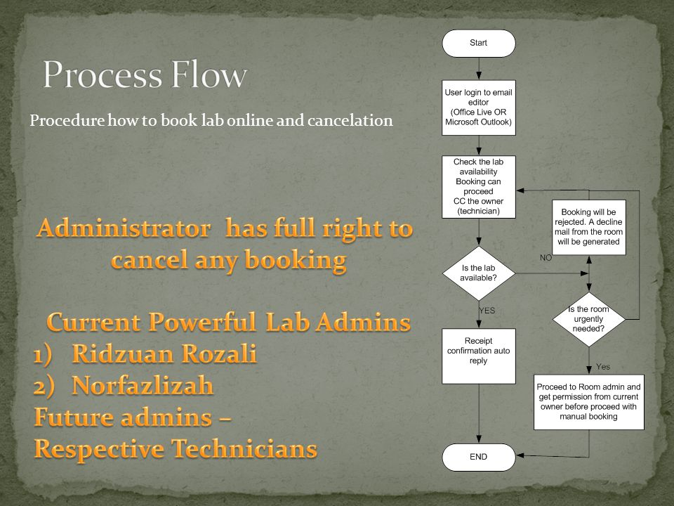 Procedure how to book lab online and cancelation
