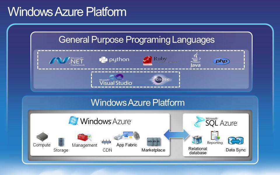 General Purpose Programing Languages Compute Storage Management CDN Windows Azure Platform