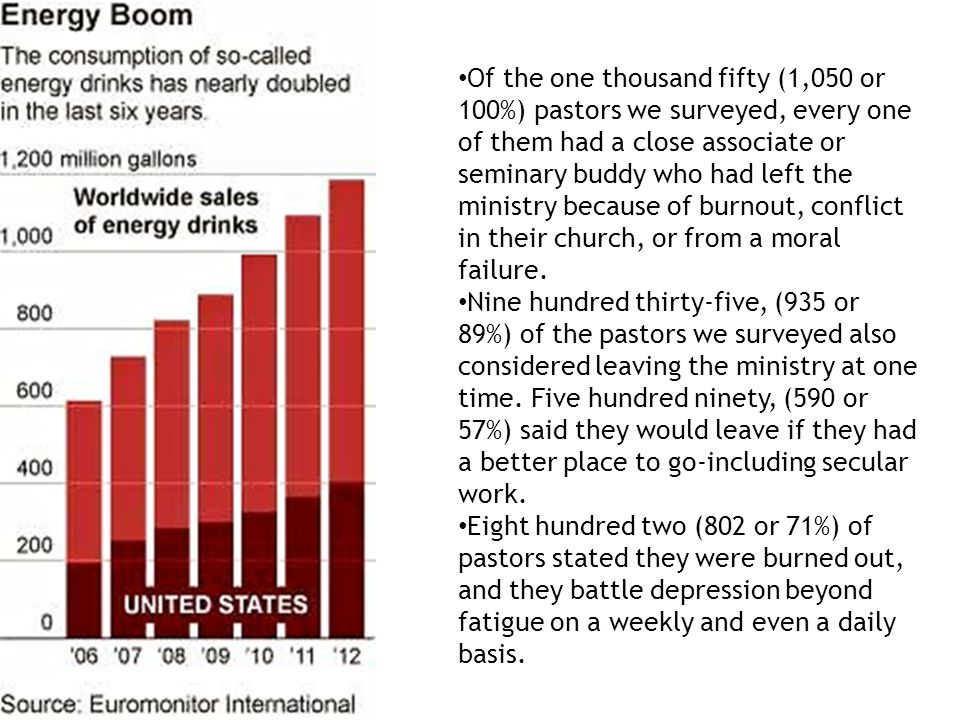 Of the one thousand fifty (1,050 or 100%) pastors we surveyed, every one of them had a close associate or seminary buddy who had left the ministry because of burnout, conflict in their church, or from a moral failure.