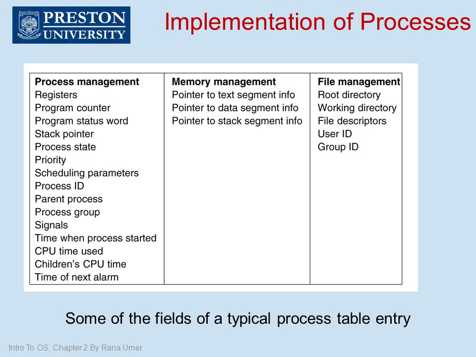 Intro To OS, Chapter 2 By Rana Umer Implementation of Processes Some of the fields of a typical process table entry