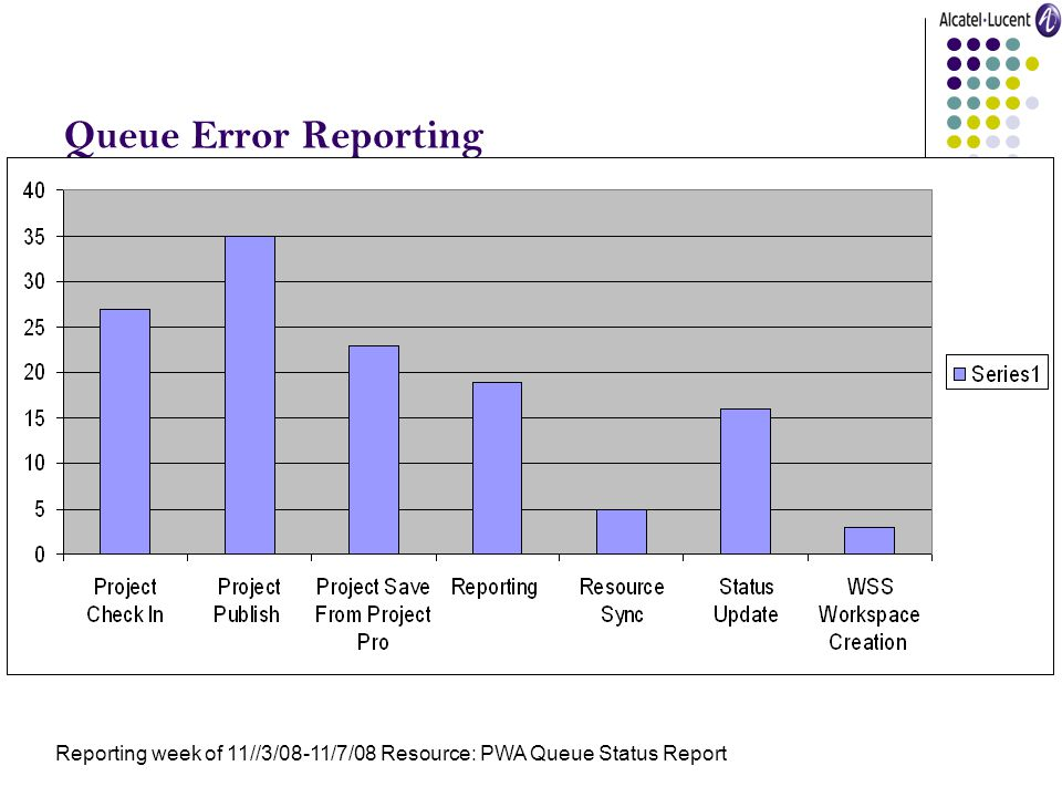 Queue Error Reporting Reporting week of 11//3/08-11/7/08 Resource: PWA Queue Status Report