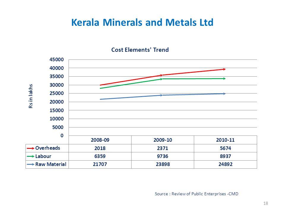 Kerala Minerals and Metals Ltd Source : Review of Public Enterprises -CMD 18