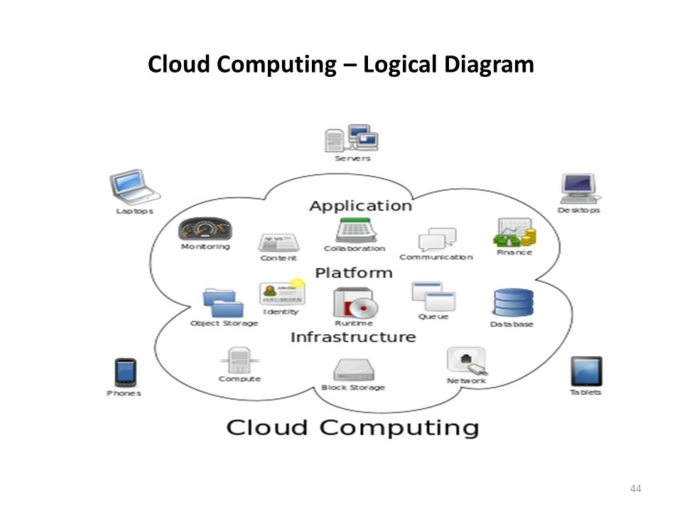 Cloud Computing – Logical Diagram 44