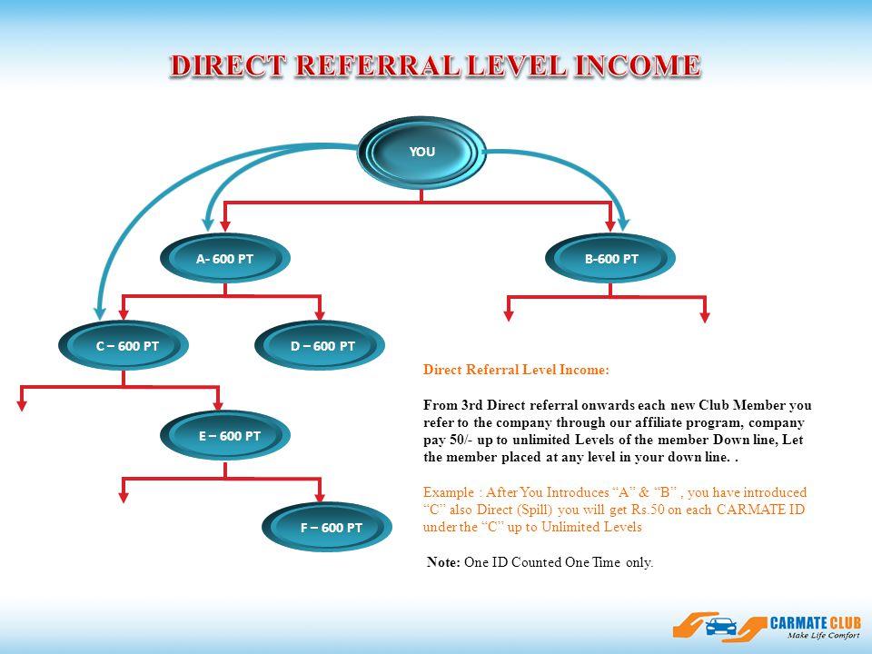 ssfasdfadsfsdasfdfdsfasdsfsadfasfsdf A- 600 PT B-600 PT YOU C – 600 PTD – 600 PT E – 600 PT F – 600 PT Direct Referral Level Income: From 3rd Direct r