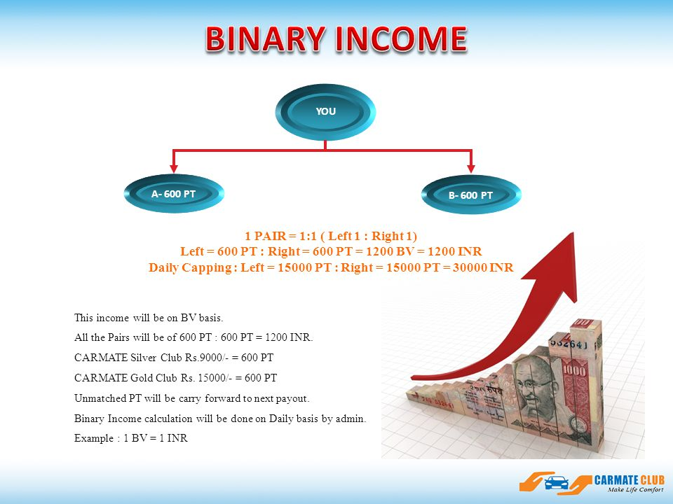 ssfasdfadsfsdasfdfdsfasdsfsadfasfsdf A- 15 PV YOU B- 600 PT A- 15 PV A- 600 PT - 15 PV This income will be on BV basis. All the Pairs will be of 600 P