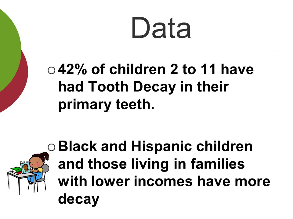 Data 42% of children 2 to 11 have had Tooth Decay in their primary teeth.