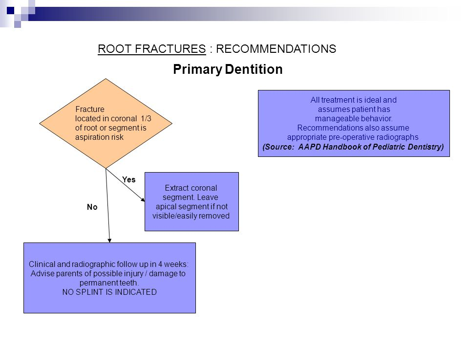 Clinical and radiographic follow up in 4 weeks: Advise parents of possible injury / damage to permanent teeth.