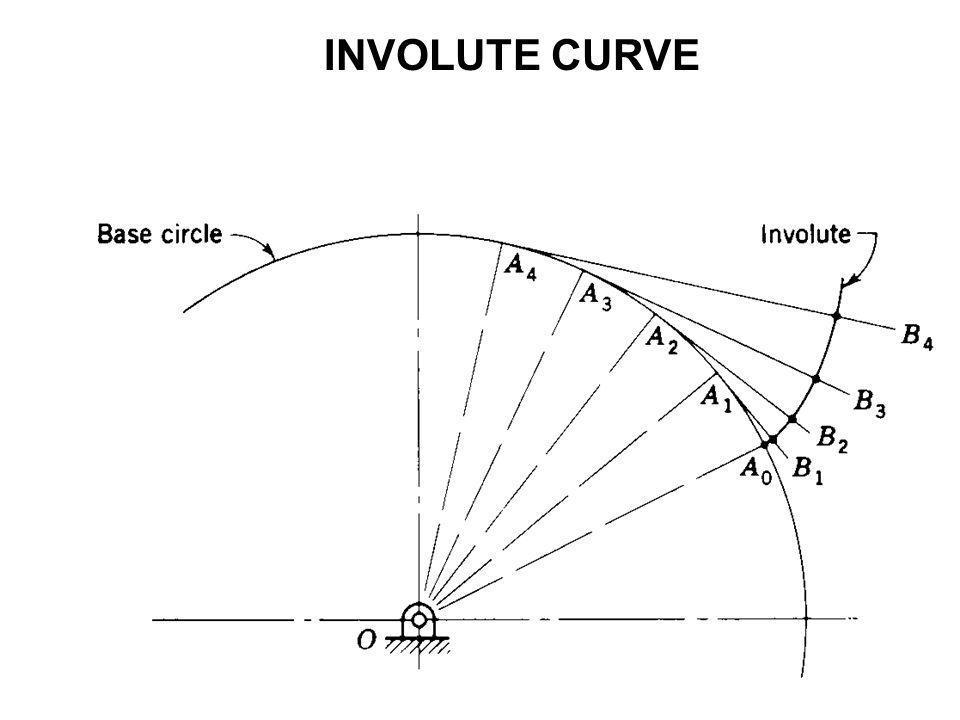 INVOLUTE CURVE