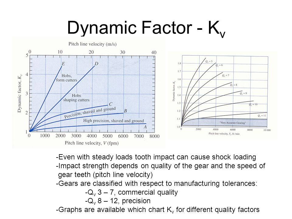 Dynamic Factor - K v -Even with steady loads tooth impact can cause shock loading -Impact strength depends on quality of the gear and the speed of gea