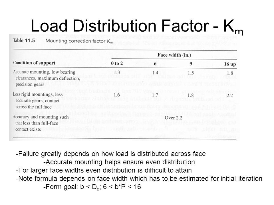 Load Distribution Factor - K m -Failure greatly depends on how load is distributed across face -Accurate mounting helps ensure even distribution -For