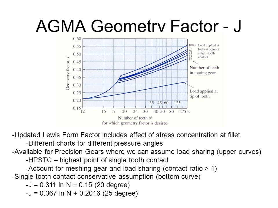 AGMA Geometry Factor - J -Updated Lewis Form Factor includes effect of stress concentration at fillet -Different charts for different pressure angles