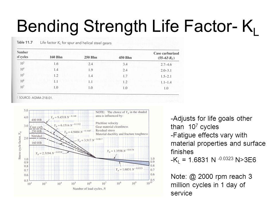 Bending Strength Life Factor- K L -Adjusts for life goals other than 10 7 cycles -Fatigue effects vary with material properties and surface finishes -