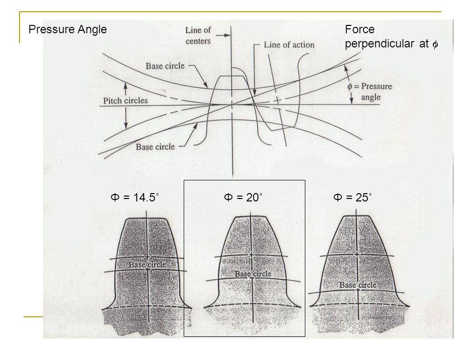 Force perpendicular at Φ = 14.5˚Φ = 20˚Φ = 25˚ Pressure Angle